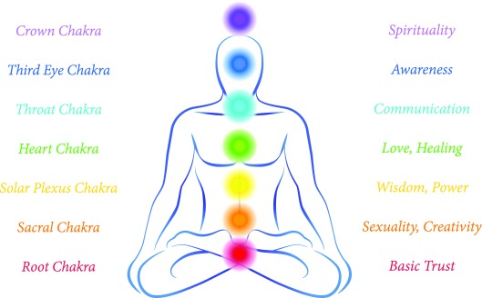 Note where the throat and heart chakras are, keeping in mind that they are at the front AND back of your body. Now think about where my physical issues are.